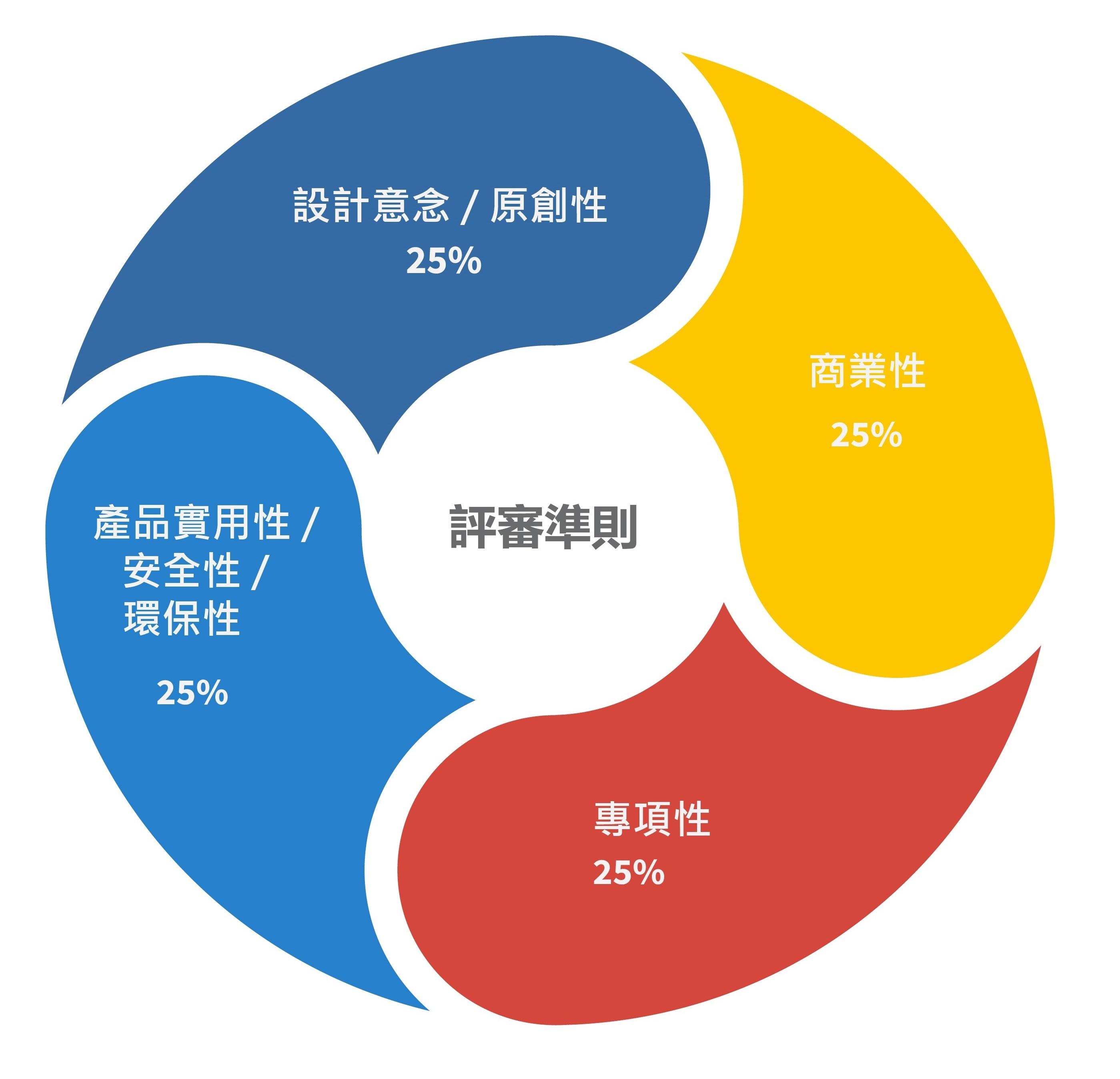 評審準則 FINAL - Hong Kong Toys Council